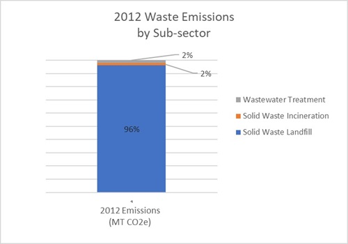 community-wide waste emissions