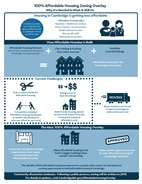 100% Affordable Housing Overlay Infographic