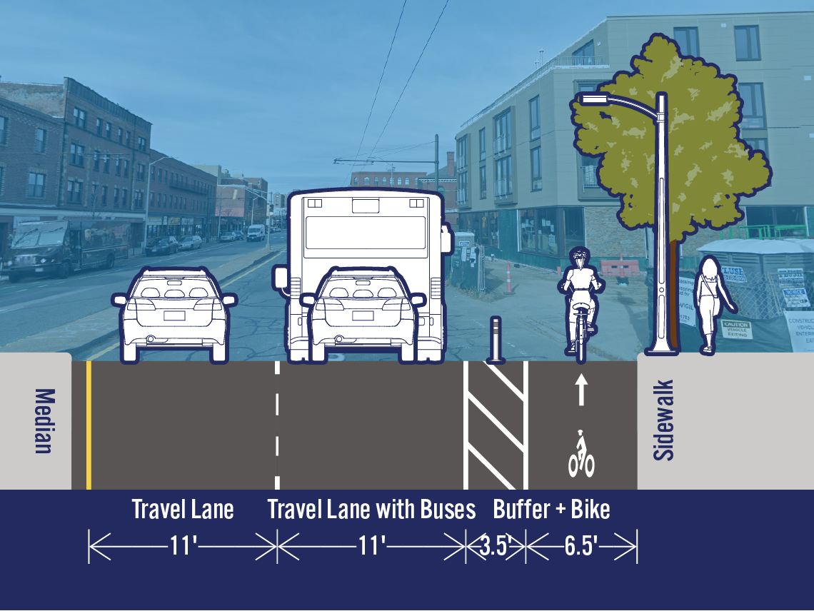 Comparison of existing and potential lane configurations on Mass Ave at Blake St. The street is 33 feet wide. The existing cross-section includes a travel lane, a travel lane with buses, and a separated bike lane. The potential cross-section is the same as the existing cross-section.