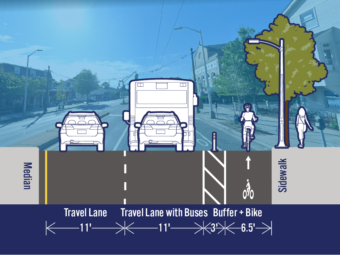Comparison of existing and potential lane configurations on Mass Ave at Hollis St. The street is 32.5 feet wide. The existing cross-section includes a travel lane, a travel lane with buses, a bike lane, and a parking/loading lane. The potential cross-section includes a separated bike lane in the area that is currently a parking/loading lane.