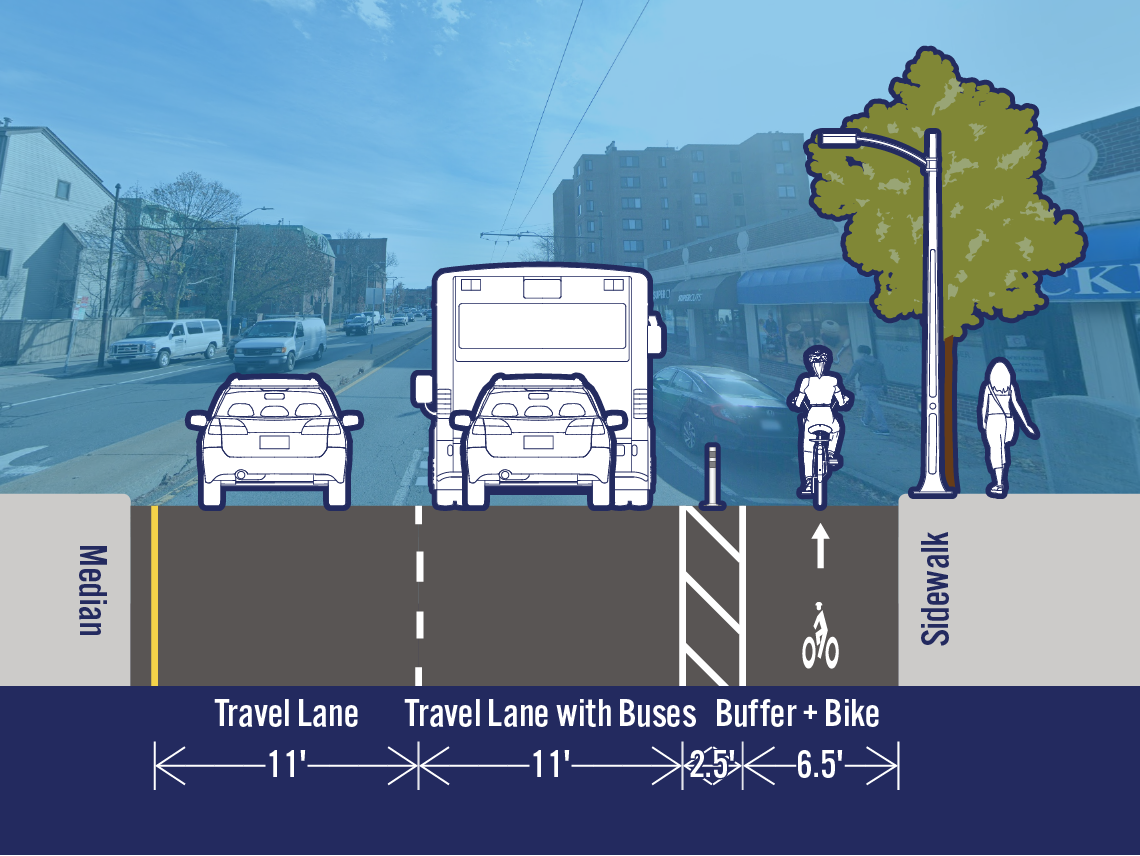 Comparison of existing and potential lane configurations on Mass Ave at Cogswell Ave. The street is 32 feet wide. The existing cross-section includes a travel lane, a travel lane with buses, a bike lane, and a parking/loading lane. The potential cross-section includes a separated bike lane in the area that is currently a parking/loading lane.