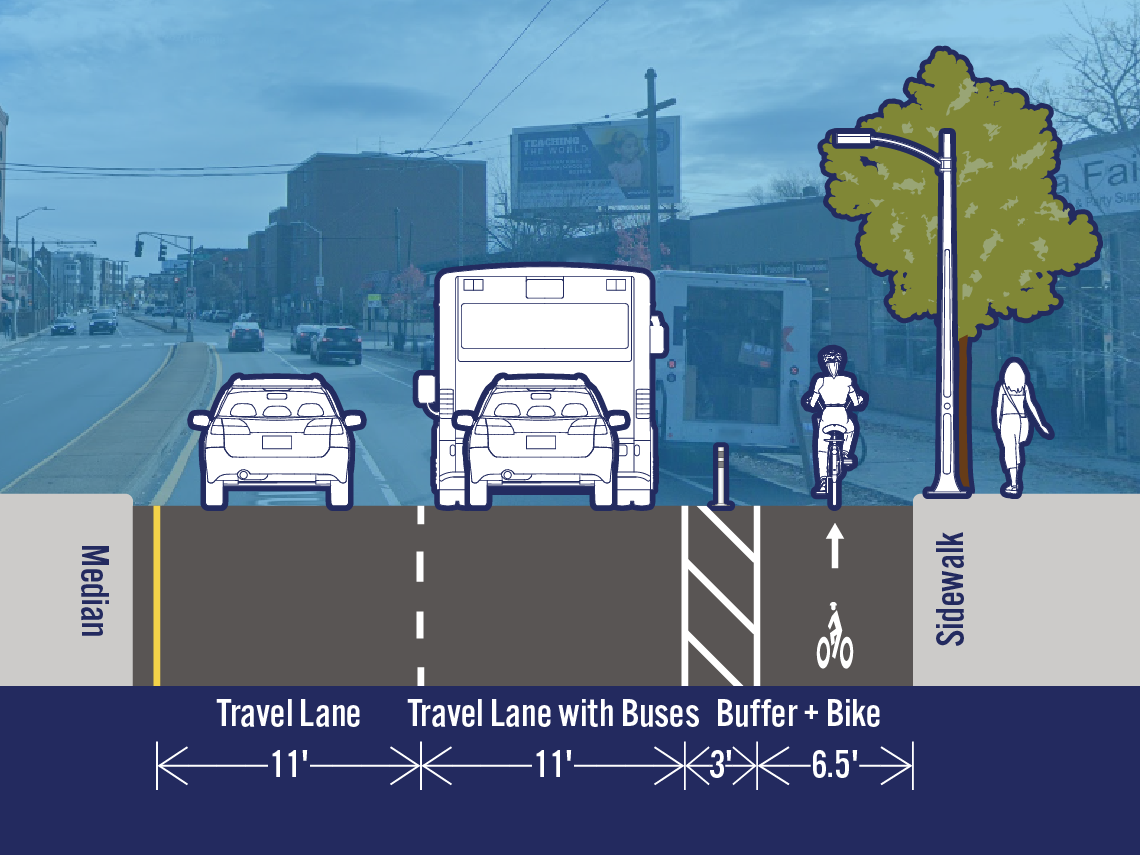 Comparison of existing and potential lane configurations on Mass Ave at Walden St. The street is 32.5 feet wide. The existing cross-section includes a travel lane, a travel lane with buses, a bike lane, and a parking/loading lane. The potential cross-section includes a separated bike lane in the area that is currently a parking/loading lane.
