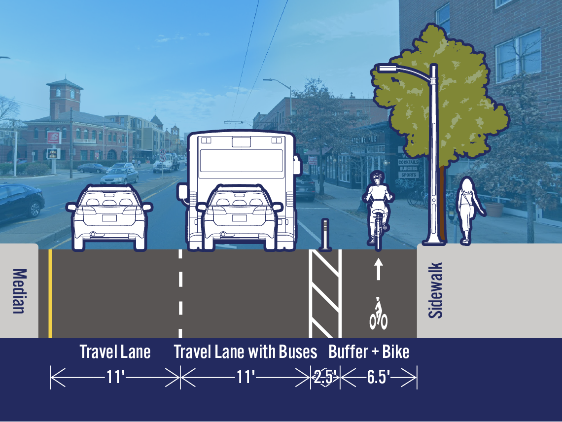 Comparison of existing and potential lane configurations on Mass Ave at Blake St. The street is 32 feet wide. The existing cross-section includes a travel lane, a travel lane with buses, a bike lane, and a parking/loading lane. The potential cross-section includes a separated bike lane in the area that is currently a parking/loading lane.