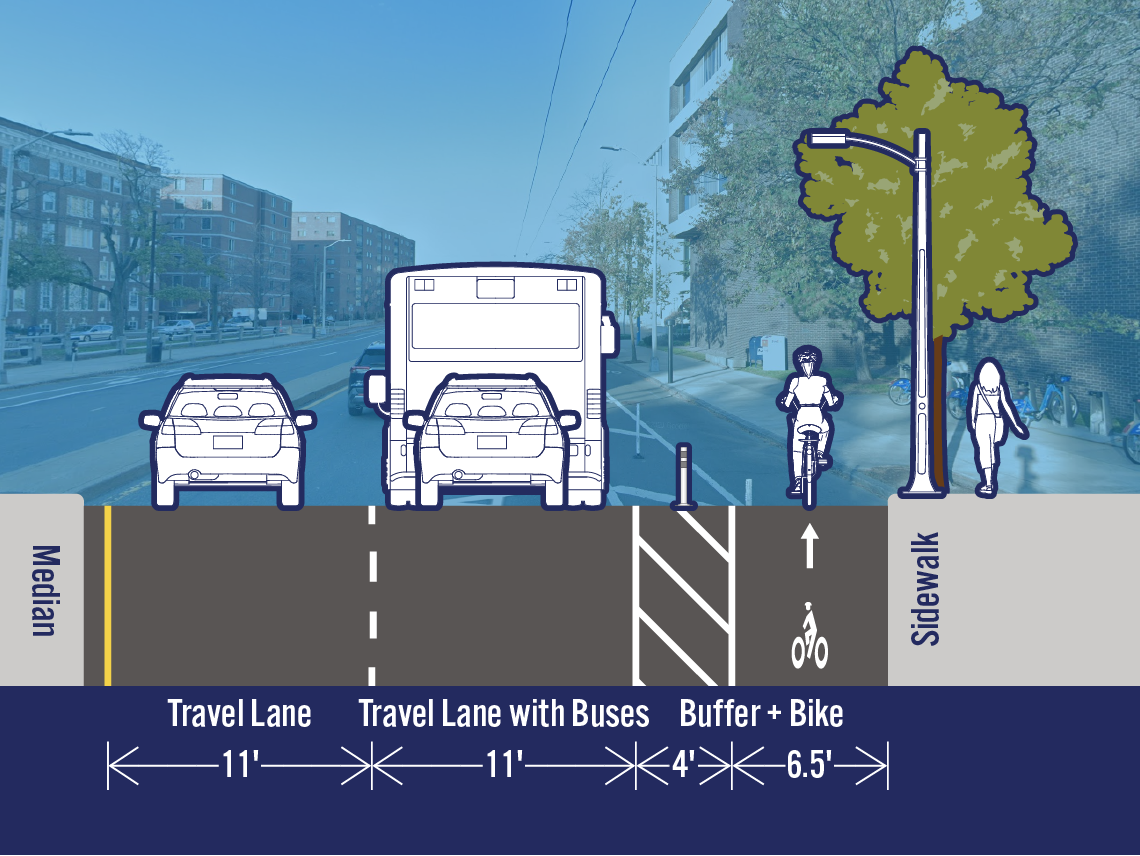 Comparison of existing and potential lane configurations on Mass Ave at Everett St. The street is 33.5 feet wide. The existing cross-section includes a travel lane, a travel lane with buses, and a separated bike lane. The potential cross-section is the same as the existing cross-section.