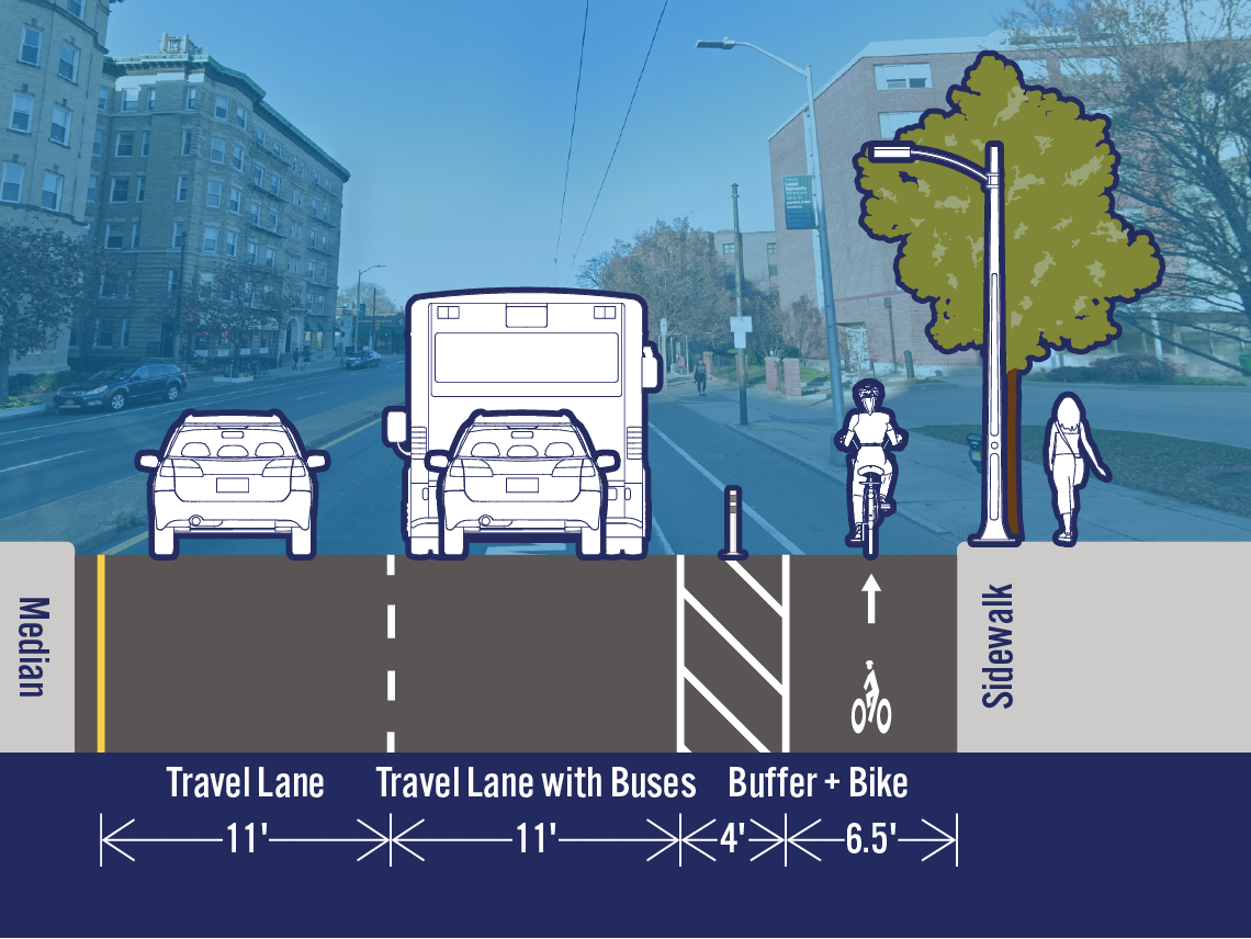 Comparison of existing and potential lane configurations on Mass Ave at Wendell St. The street is 33.5 feet wide. The existing cross-section includes a travel lane, a travel lane with buses, a bike lane, and a parking/loading lane. The potential cross-section includes a separated bike lane in the area that is currently a parking/loading lane.