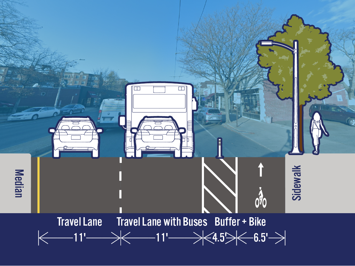 Comparison of existing and potential lane configurations on Mass Ave at Prentiss St. The street is 34 feet wide. The existing cross-section includes a travel lane, a travel lane with buses, a bike lane, and a parking/loading lane. The potential cross-section includes a separated bike lane in the area that is currently a parking/loading lane.