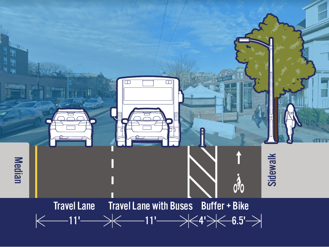 Comparison of existing and potential lane configurations on Mass Ave at Forest St. The street is 33.5 feet wide. The existing cross-section includes a travel lane, a travel lane with buses, a bike lane, and a parking/loading lane. The potential cross-section includes a separated bike lane in the area that is currently a parking/loading lane.