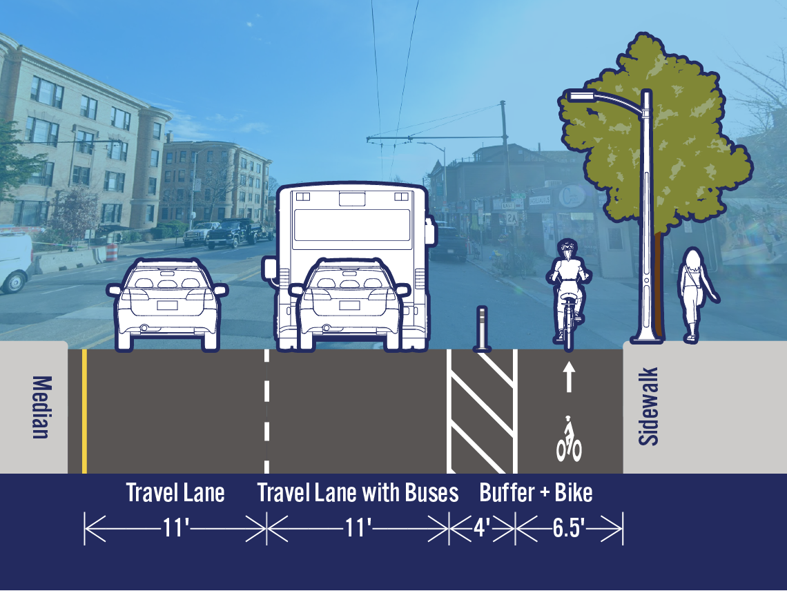 Comparison of existing and potential lane configurations on Mass Ave at Newport Rd. The street is 33.5 feet wide. The existing cross-section includes a travel lane, a travel lane with buses, a bike lane, and a parking/loading lane. The potential cross-section includes a separated bike lane in the area that is currently a parking/loading lane.
