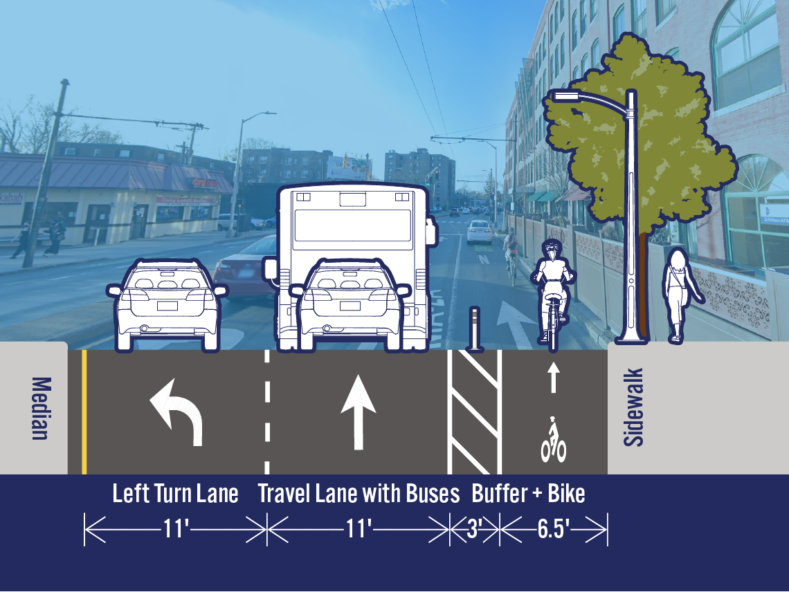 Comparison of existing and potential lane configurations on Mass Ave at Walden Stl. The street is 32.5 feet wide. The existing cross-section includes a left turn lane, a travel lane, and a travel lane with buses. The potential cross-section includes a separated bike lane next to the sidewalk and one travel travel lane.