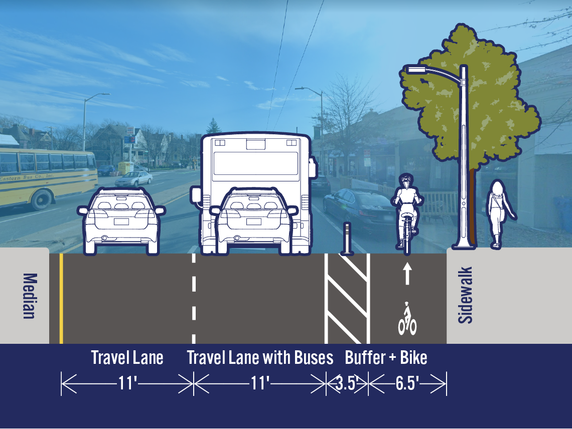 Comparison of existing and potential lane configurations on Mass Ave at Garfield St. The street is 33 feet wide. The existing cross-section includes a travel lane, a travel lane with buses, a bike lane, and a parking/loading lane. The potential cross-section includes a separated bike lane in the area that is currently a parking/loading lane.