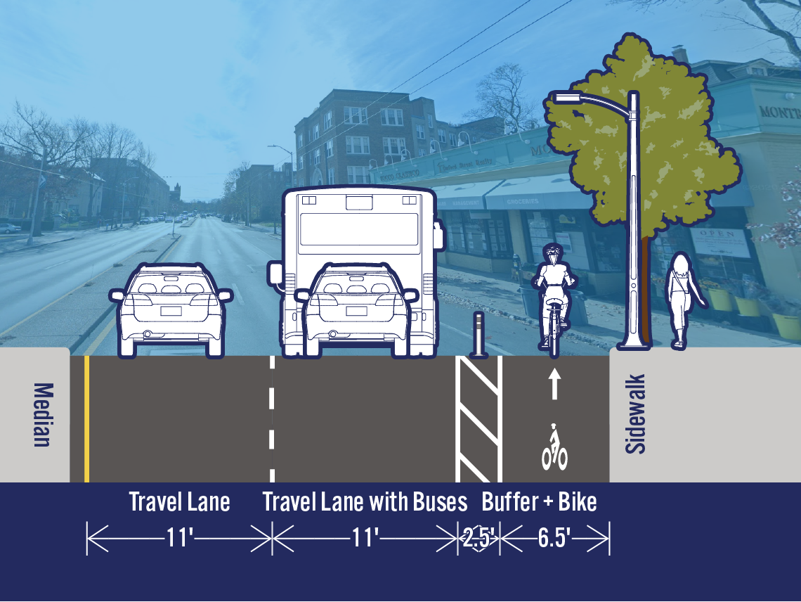 Comparison of existing and potential lane configurations on Mass Ave at Langdon St. The street is 32 feet wide. The existing cross-section includes a travel lane, a travel lane with buses, a bike lane, and a parking/loading lane. The potential cross-section includes a separated bike lane in the area that is currently a parking/loading lane.