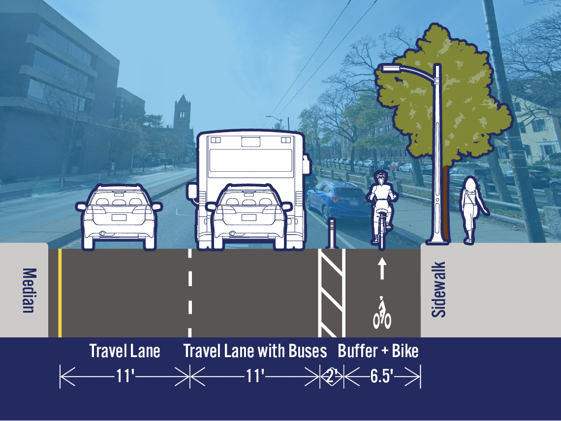 Comparison of existing and potential lane configurations on Mass Ave at Waterhouse St. The street is 31.5 feet wide. The existing cross-section includes a travel lane, a travel lane with buses, a bike lane, and a parking/loading lane. The potential cross-section includes a separated bike lane in the area that is currently a parking/loading lane.