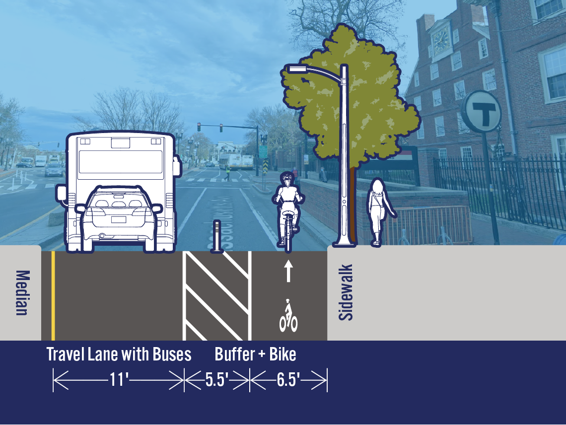 Comparison of existing and potential lane configurations on Mass Ave at Church St. The street is 24 feet wide. The existing cross-section includes a travel lane and a travel lane with buses. The potential cross-section includes a separated bike lane next to the curb and one fewer travel lane.