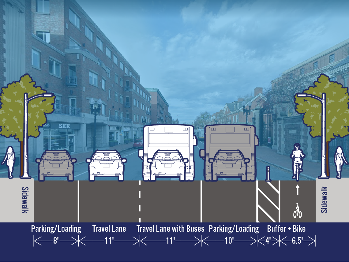 Comparison of existing and potential lane configurations on Mass Ave at Linden St. The street is 50.5 feet wide. The existing cross-section includes a parking/loading lane, a travel lane, a travel lane with buses, a bike lane, and a parking/loading lane. The potential cross-section includes a separated bike lane adjacent to the sidewalk, so the right parking lane and the bike lane have switched locations.