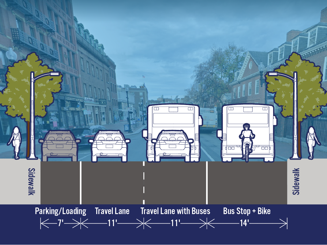 Comparison of existing and potential lane configurations on Mass Ave at Holyoke St. The street is 43 feet wide. The existing cross-section includes a parking/loading lane, a travel lane, a travel lane with buses, and a bus stop. The potential cross-section identifies the bus stop area as for buses and bikes. There is not a spearated bike lane.
