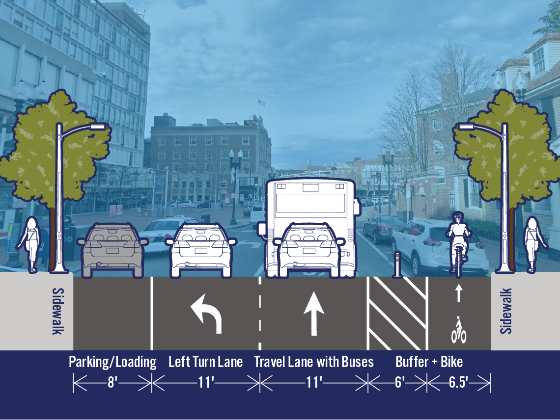 Comparison of existing and potential lane configurations on Mass Ave at Dunster St. The street is 42.5 feet wide. The existing cross-section includes a parking/loading lane, a left turn lane, a travel lane with buses, a bike lane, and a parking/loading lane. The potential cross-section includes a separated bike lane on the right side of the street in the area that is currently a parking/loading lane.