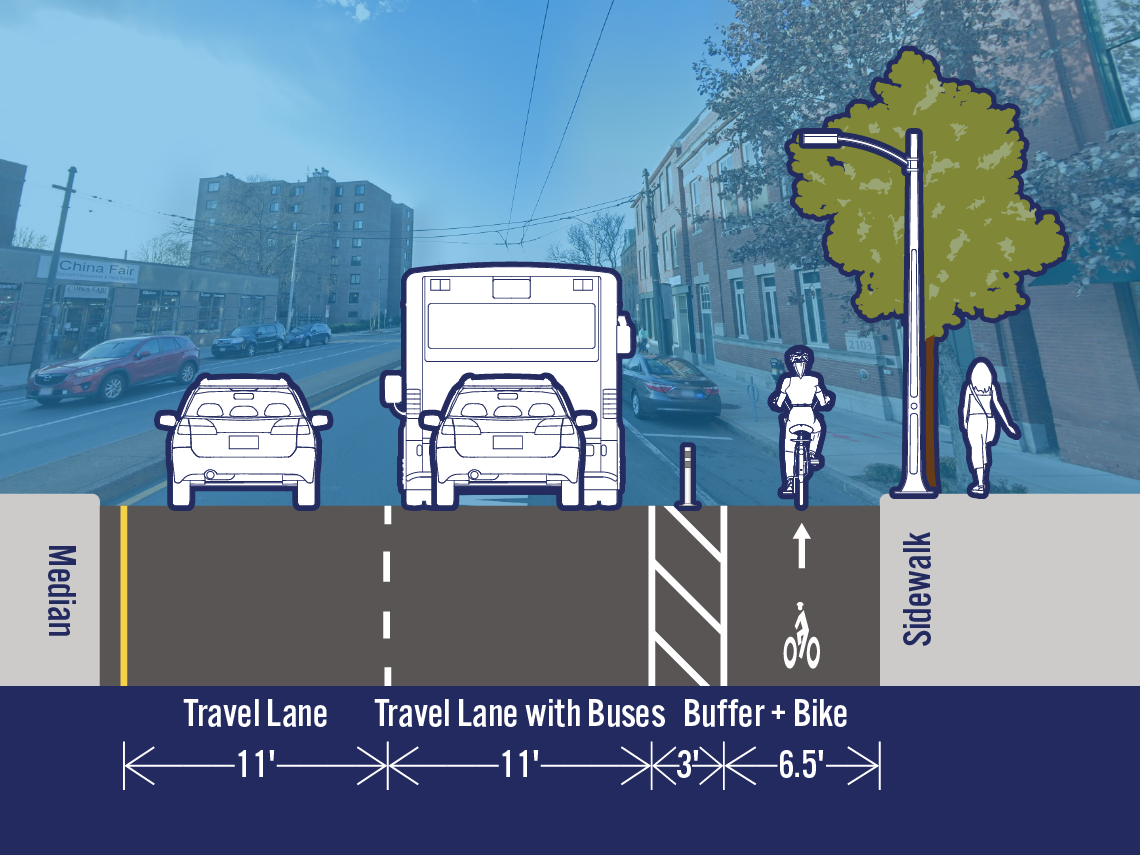 Comparison of existing and potential lane configurations on Mass Ave at Russell St. The street is 32.5 feet wide. The existing cross-section includes a travel lane, a travel lane with buses, a bike lane, and a parking/loading lane. The potential cross-section includes a separated bike lane in the area that is currently a parking/loading lane.