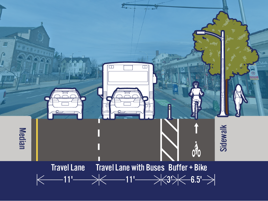 Comparison of existing and potential lane configurations on Mass Ave at Dover St. The street is 32.5 feet wide. The existing cross-section includes a travel lane, a travel lane with buses, a bike lane, and a parking/loading lane. The potential cross-section includes a separated bike lane in the area that is currently a parking/loading lane.