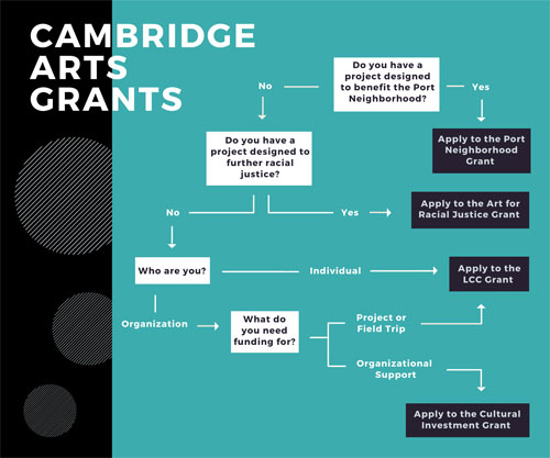 Decision Tree for 2020-2021 Cambridge Arts Grants showing available grants.