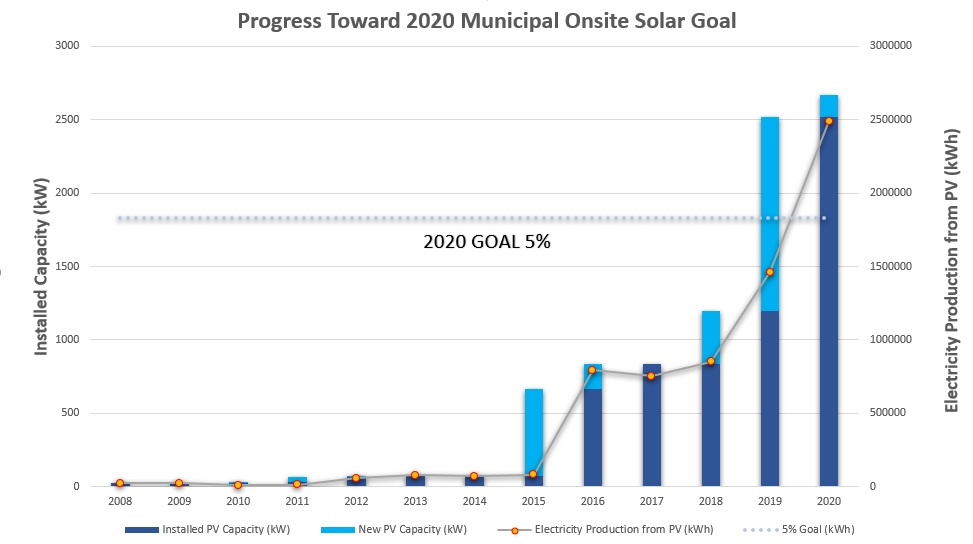 Chart Showing projections of exceeding 2020 goal
