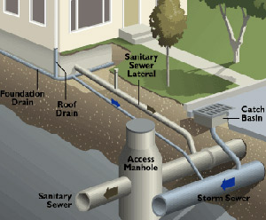 Diagram of sanitary sewer line