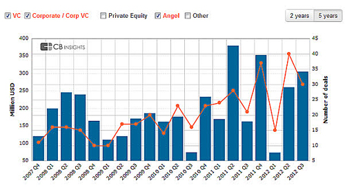 Cambridge venture capital deals 2007 to 2012