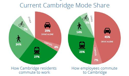 Graph of Cambridge Resident Commute to Work