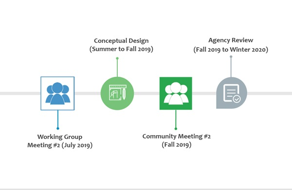 Simplified project timeline (Version 1): Shows a timeline with several milestones. First, a meeting of the project working group, then a conceptual design phase, then, a community meeting, and finally, a review by other agencies.