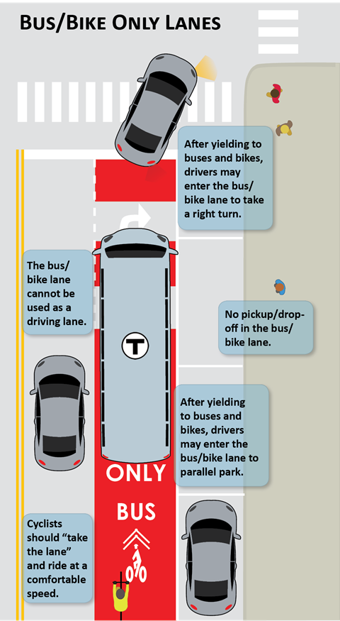 "Graphic showing how people driving, parking, walking, bicycling should use a street with a bus and bicycle-only lane. Shows a lane for through traffic, a shared bus and bike only lane, a parking lane, and a sidewalk. Reminders include the following: ""After yielding to buses and bikes, drivers may enter the bus/bike lane to make a right turn.""; ""The bus/bike lane cannot be used as a driving lane.""; ""Cyclists should 'take the lane' and ride at a comfortable speed.""; ""No pickup/dropoff in the bus/bike lane.""; ""After yielding to buses and bikes, drivers may enter the bus/bike lane to parallel park."""