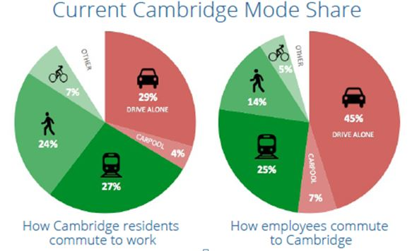 Current Cambridge Mode Share