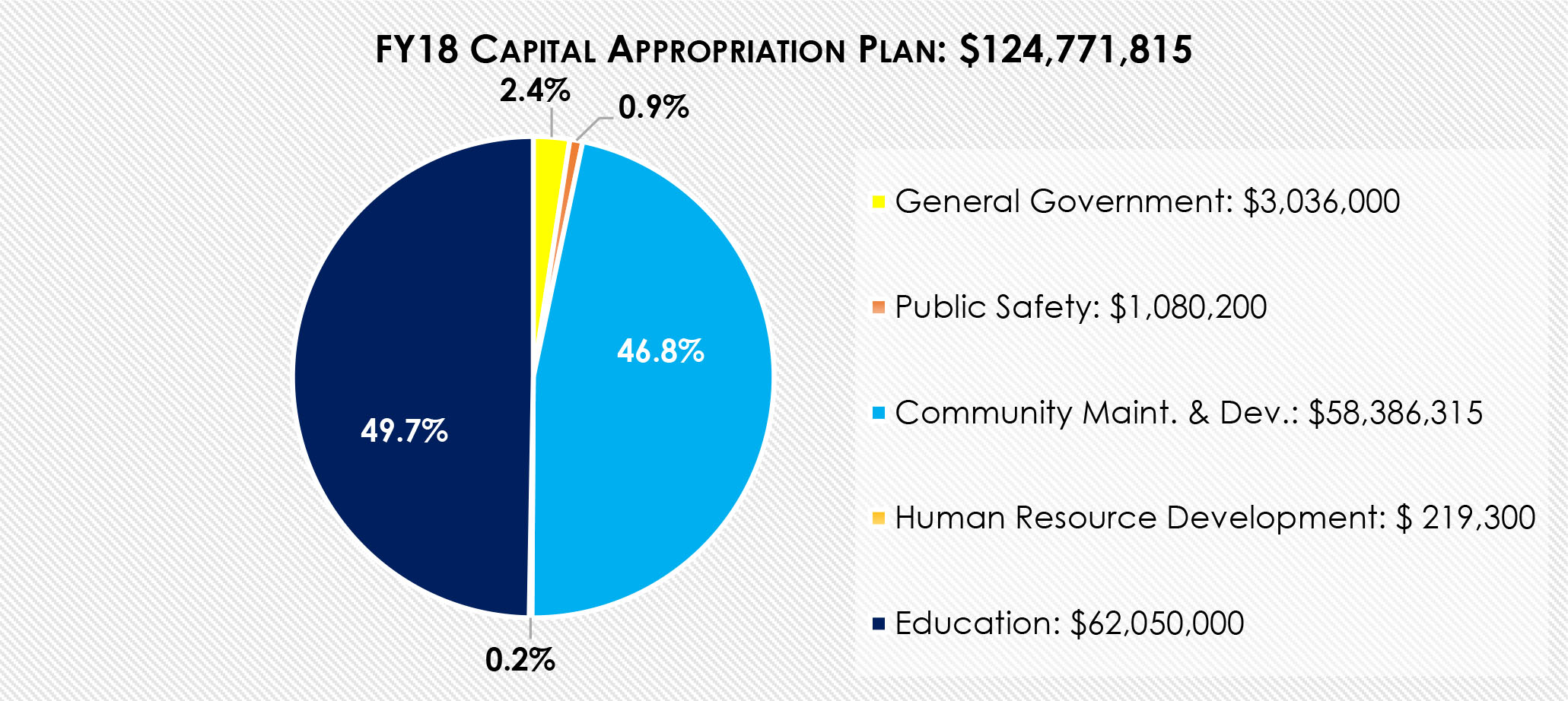 FY18 Capital Appropriation Plan Chart