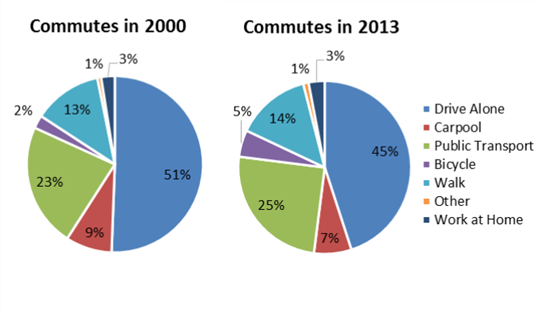 Commutes in 2000 versus commutes in 2013 shows less driving alone and more sustainable travel