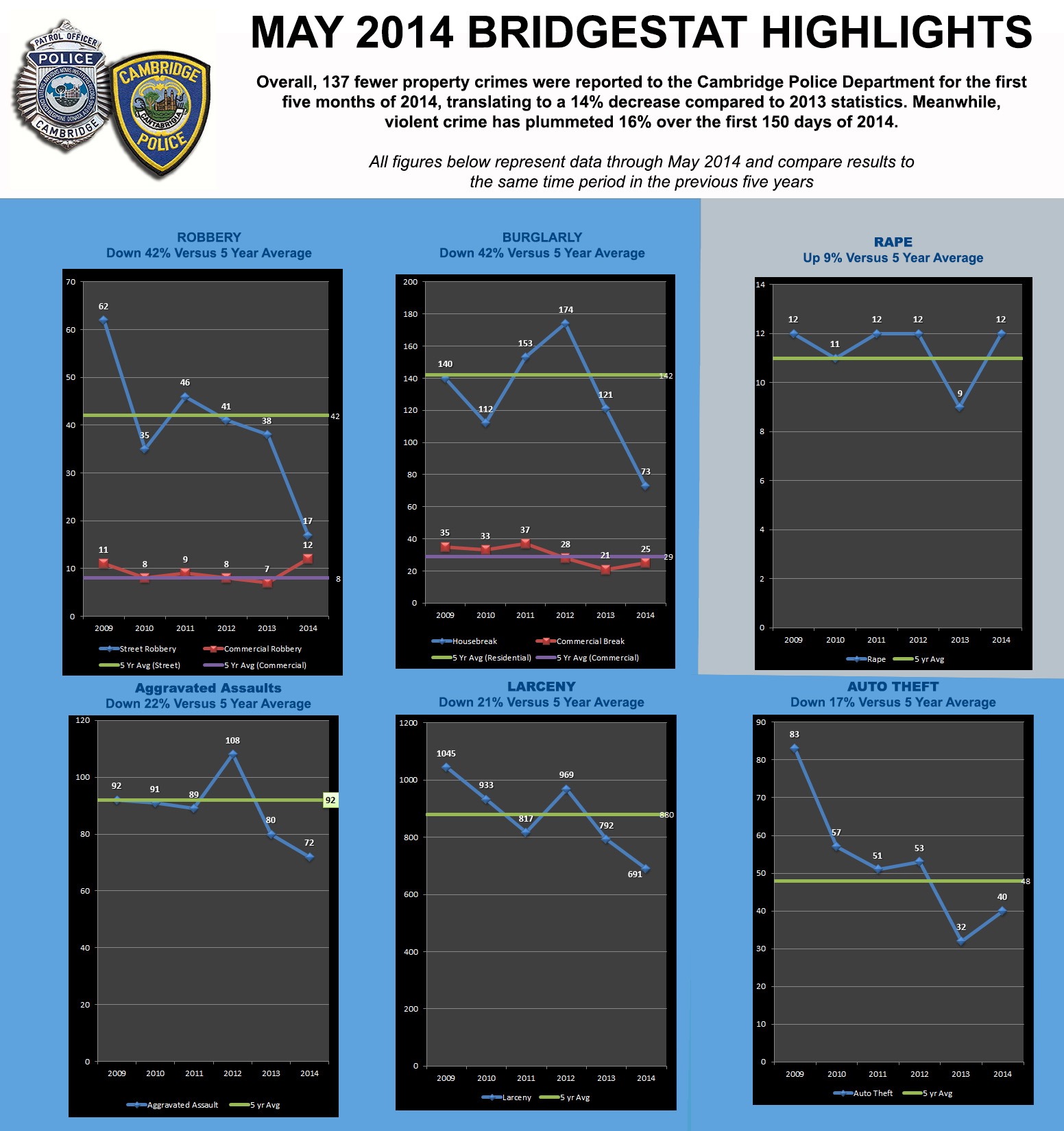 BridgeStat May 2014 Infographic