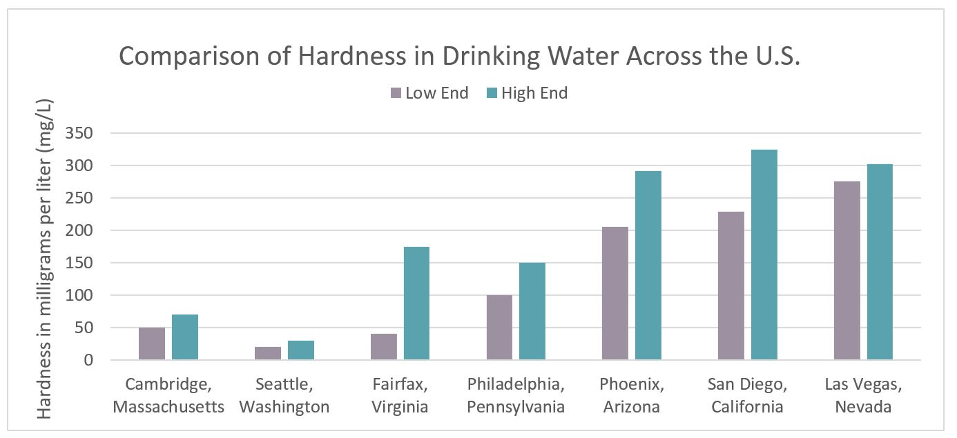 drinking water hardness - water - city of cambridge, massachusetts