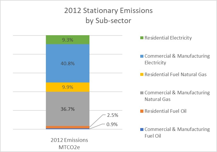 Community emissions by sub-sector