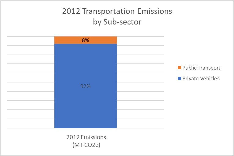 2012 transportation emissions by sub-sector
