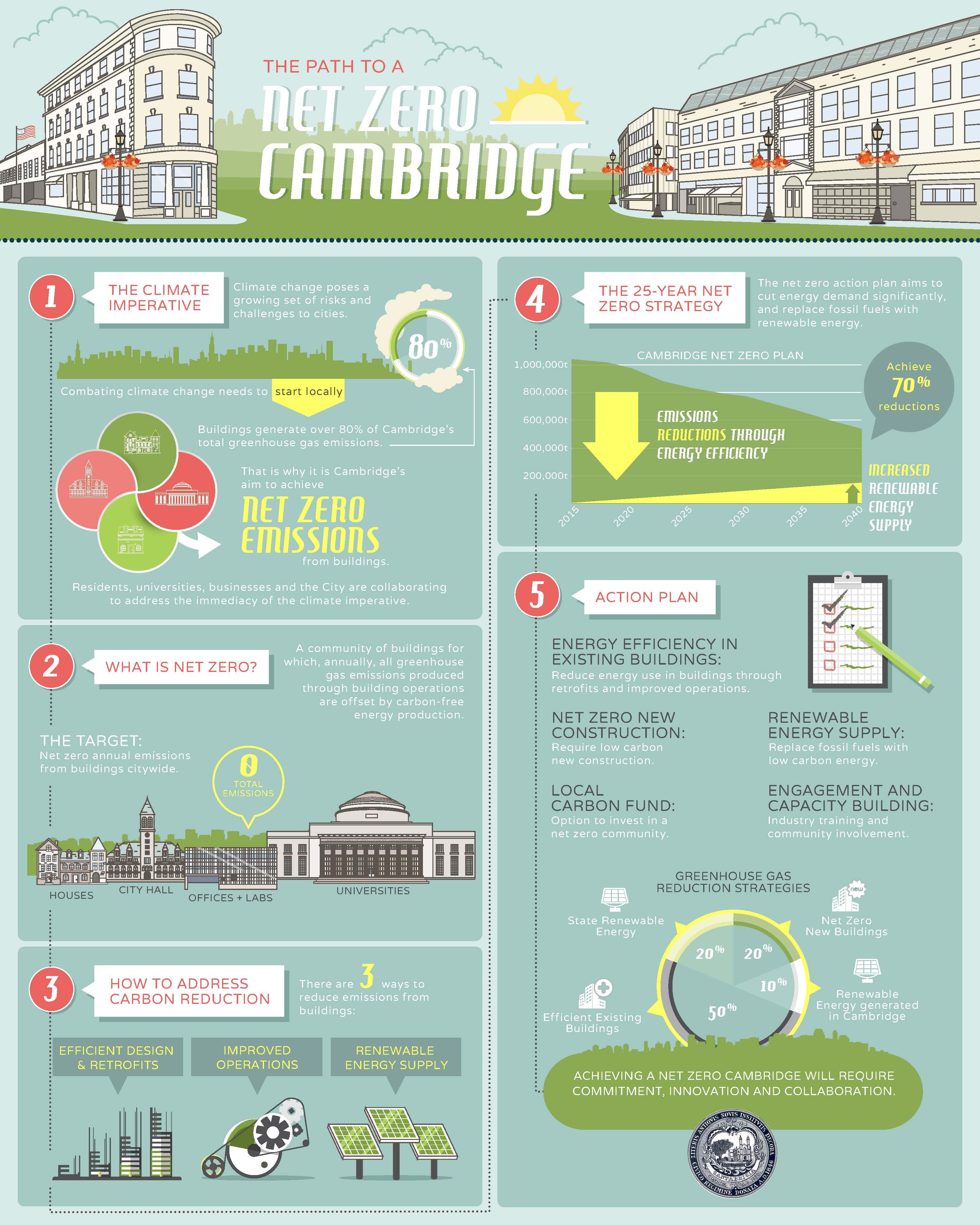 Net Zero Action Plan Cdd City Of Cambridge Massachusetts