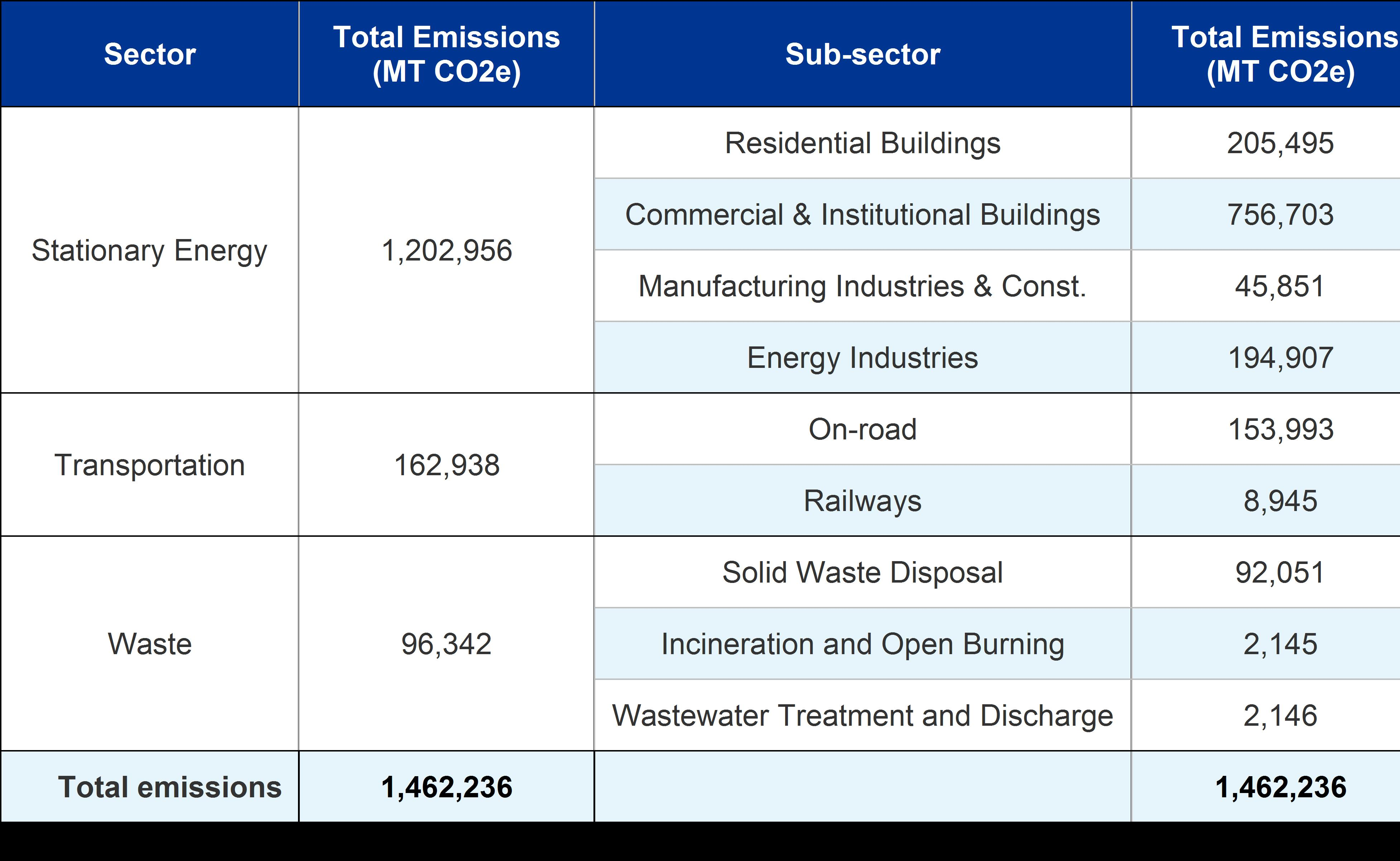 Community GHG Emissions by sector