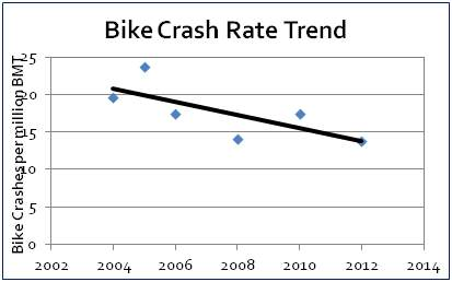 Crash Rate Trend