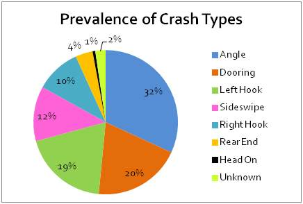 Crash Type Graph