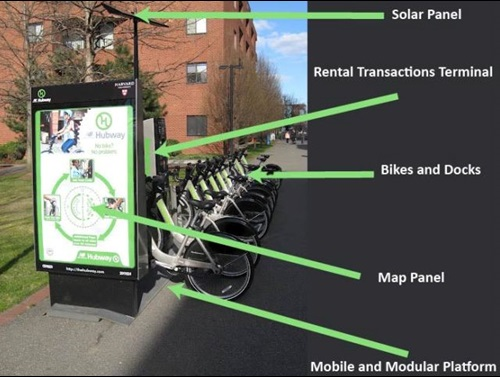 Components of a bike share station.