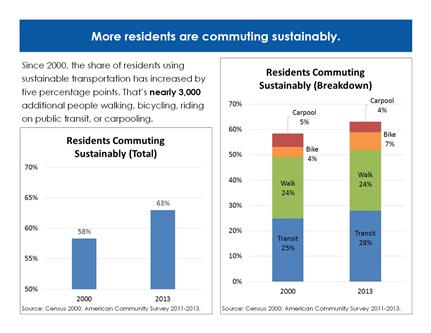 Transportation Trends page 2: More residents are commuting sustainably.