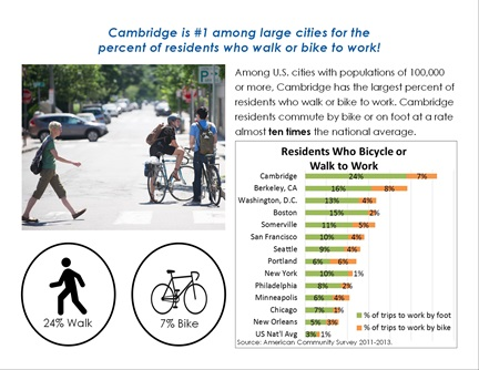 Transportation Trends page 3: Cambridge is #1 among large cities for the percent of residents who walk or bike to work!