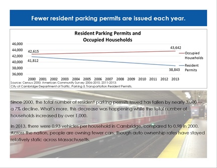 Transportation Trends page 4: Fewer resident parking permits are issued each year.