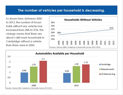 Transportation Trends page 5: The number of vehicles per household is decreasing.