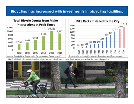 Transportation Trends page 6: Bicycling has increased with investments in bicycling facilities.