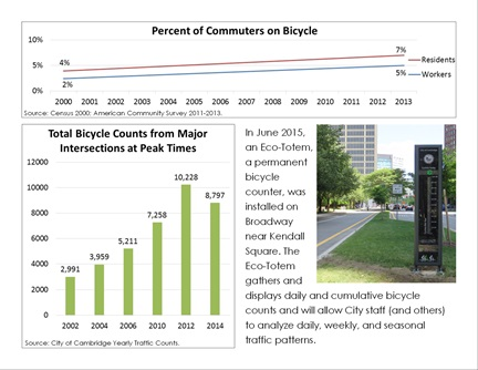 Transportation Trends page 7: Bicycle commutes are increasing, and the City is tracking them in new ways.