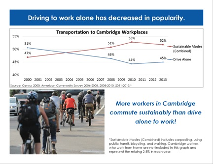 Transportation Trends page 9: Driving to work alone has decreased in popularity.