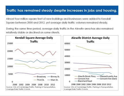 Transportation Trends page 10: Traffic has remained steady despite increases in jobs and housing.