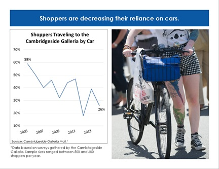 Transportation Trends page 11: Shoppers are decreasing their reliance on cars.